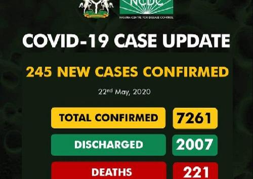 The Nigeria Centre for Disease Control (NCDC) has reported 245 new Covid-19 cases in the country. This brings the total confirmed cases in the country to 7,261.