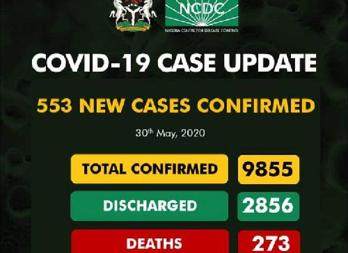 The Nigeria Centre for Disease Control (NCDC) has confirmed 553 New cases of Covid-19 in Nigeria. The number, the country's largest daily accumulation yet, is a significant increase from 387 recorded the day before. Nigeria's previous highest was 389 (May, 27).